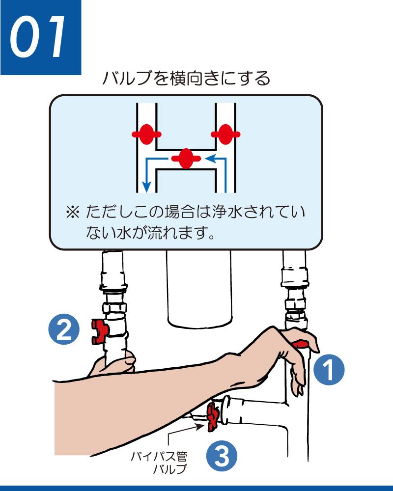 ソリューヴフィルター交換手順 IN側とOUT側の左右両方の通水バルブを閉めて水を止めます。水を止めて困る場合は下側のバイパス管バルブを開きます。