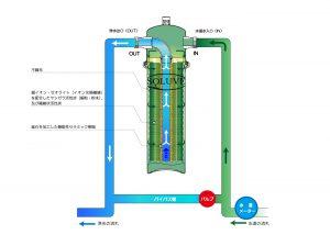 ソリューヴの浄水システム図