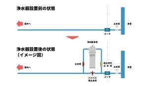 セントラル浄水器 設置イメージ図