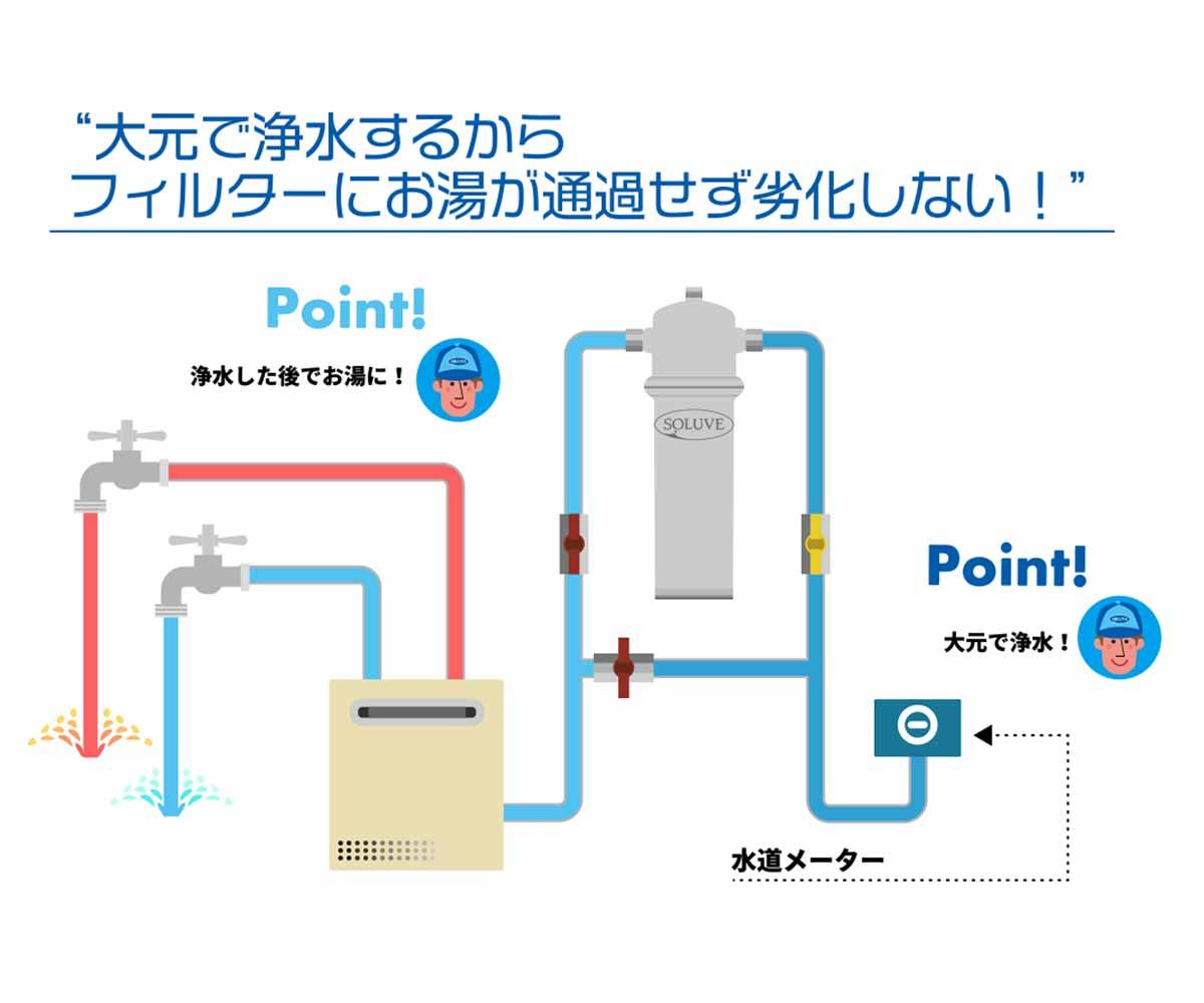 「セントラル浄水器『ソリューヴ』が浄水されたお湯を使える解説図」画像