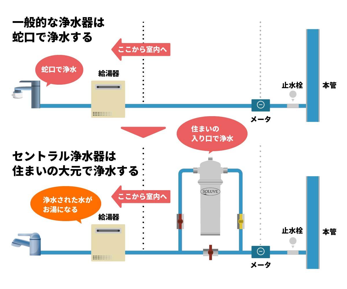 「一般的な蛇口直結型の浄水器とセントラル浄水器の浄水位置の違い」画像
