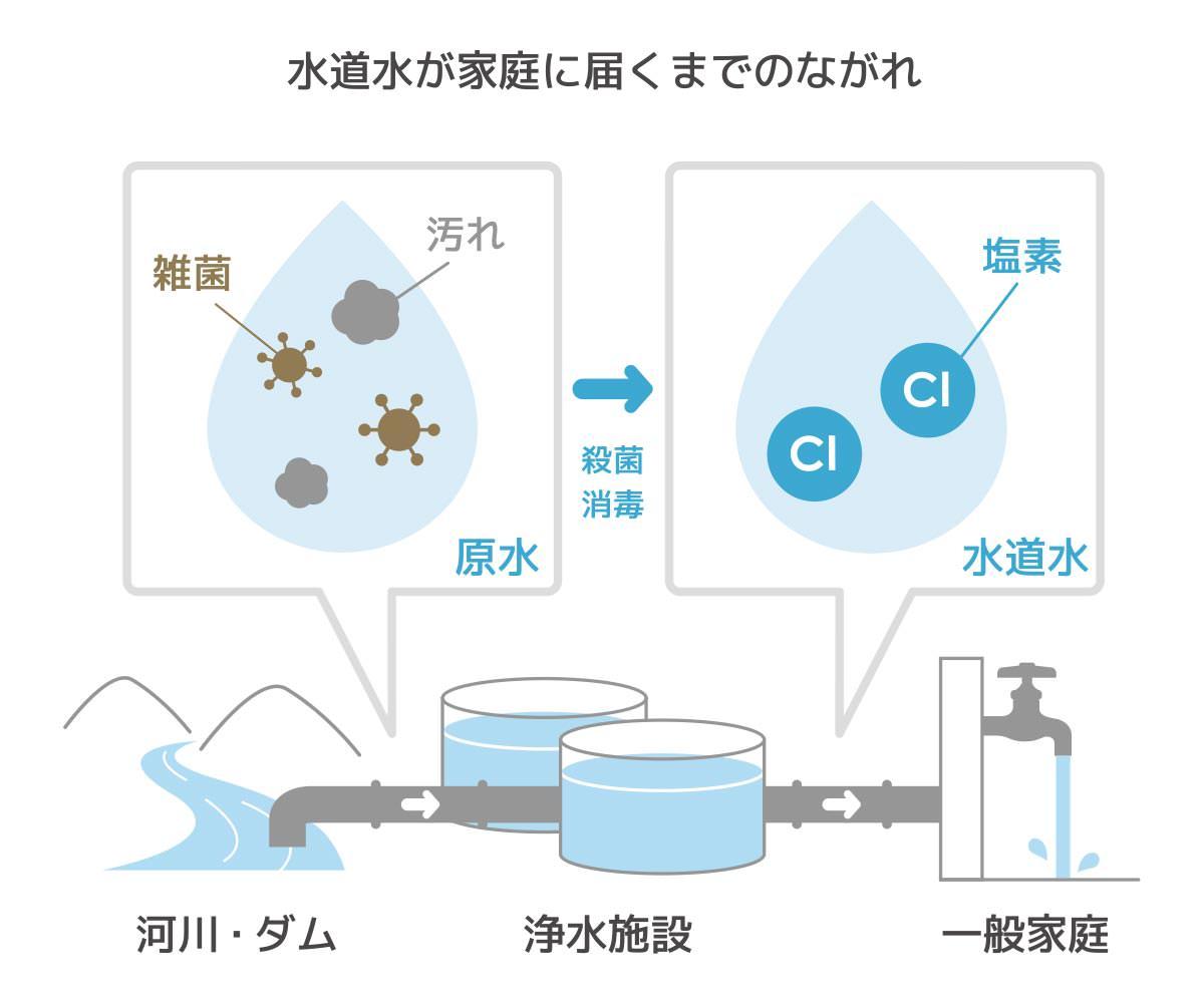 「水道水が家庭まで届く流れ」画像