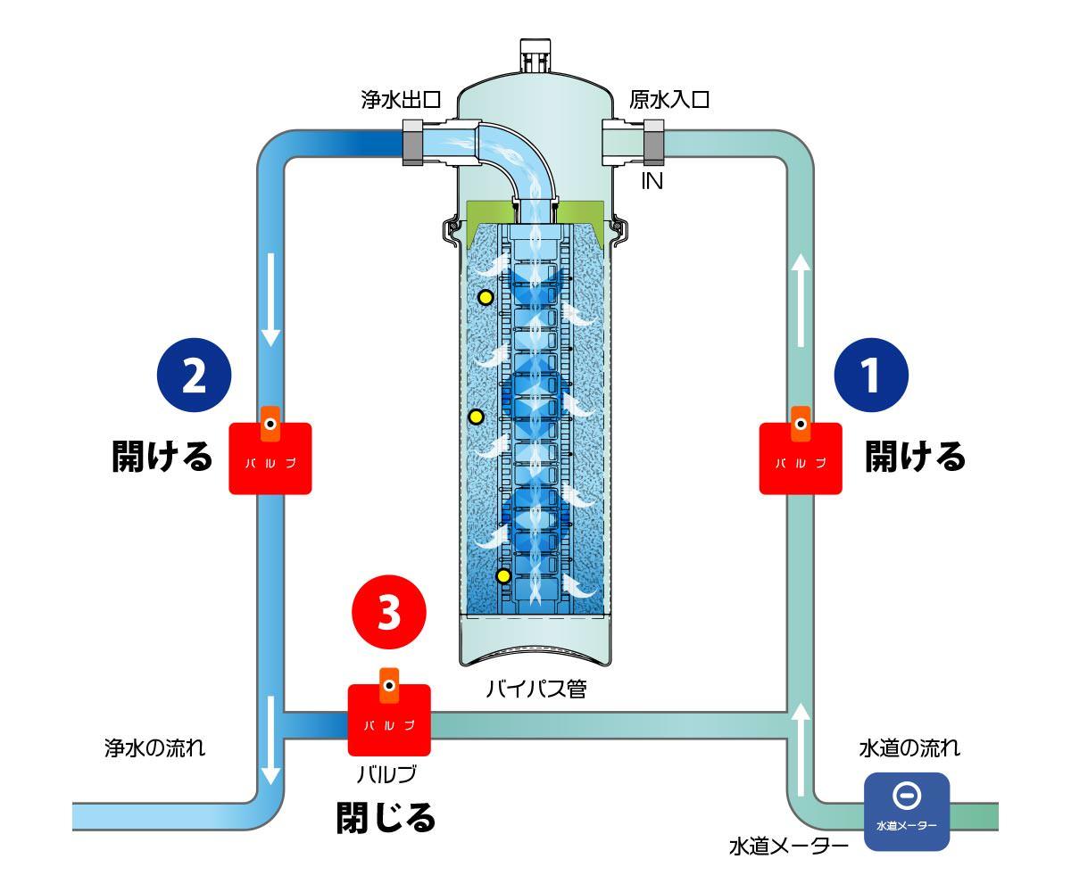「セントラル浄水器「ソリューヴ」浄水の仕組み」画像