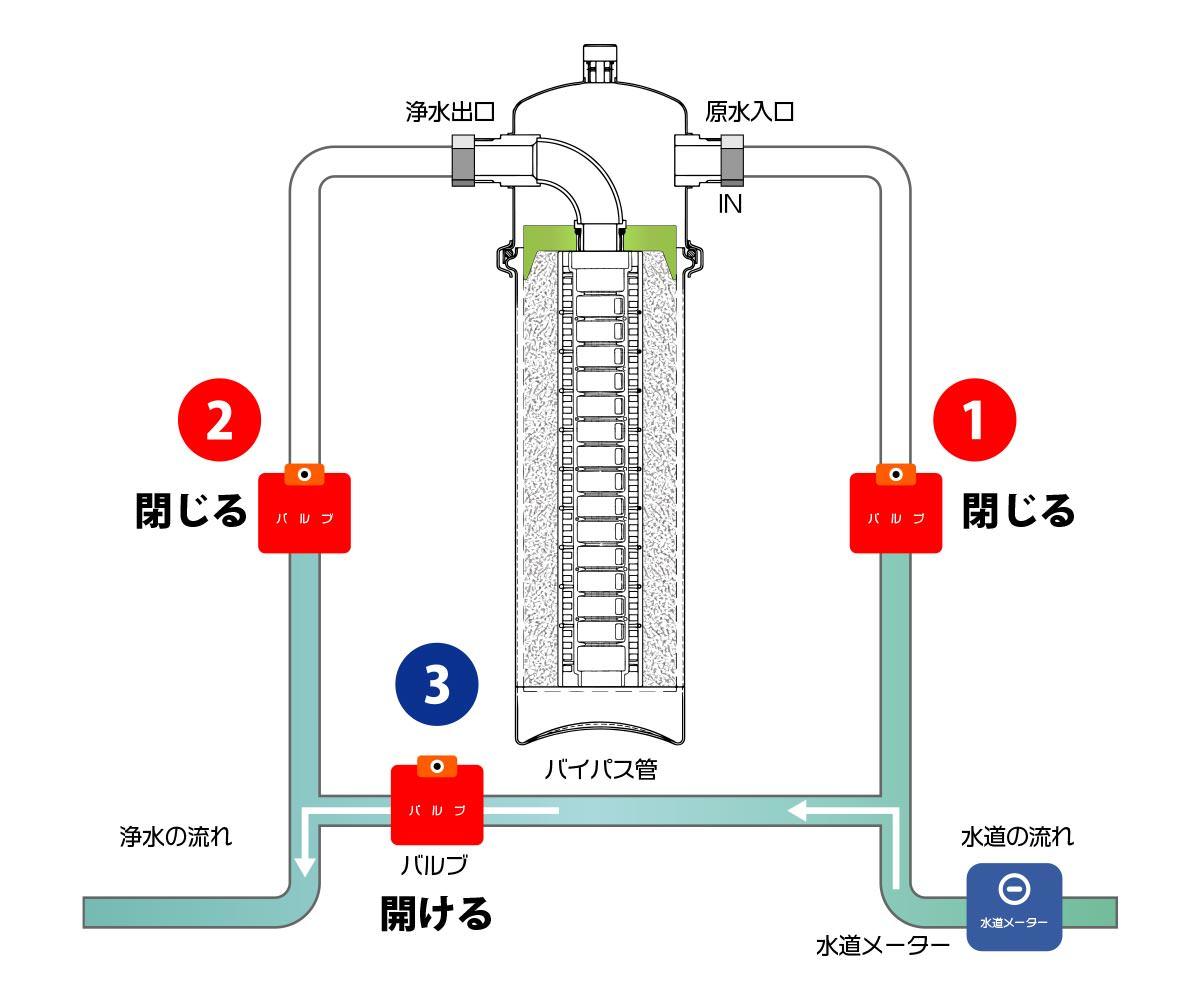 「セントラル浄水器「ソリューヴ」原水をそのまま流す仕組み」画像