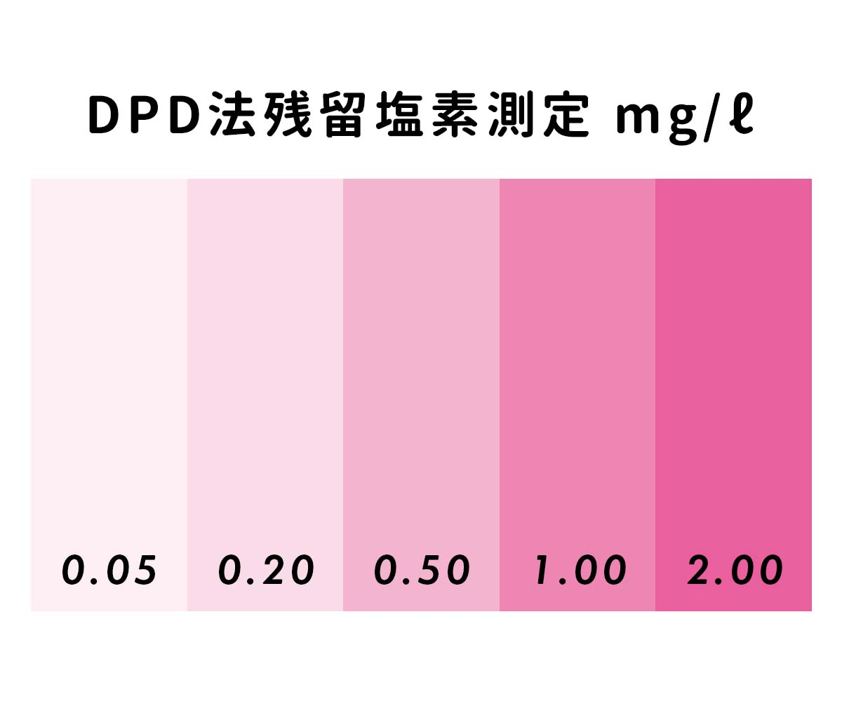 「DPD試薬の色の変化」画像
